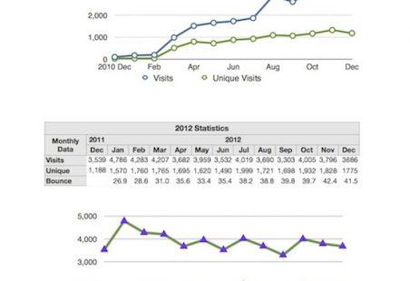 2011 - 12 Site Statistics