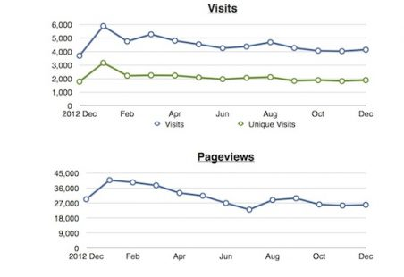 2013 Site Statistics