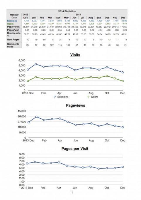 2014 Site Statistics