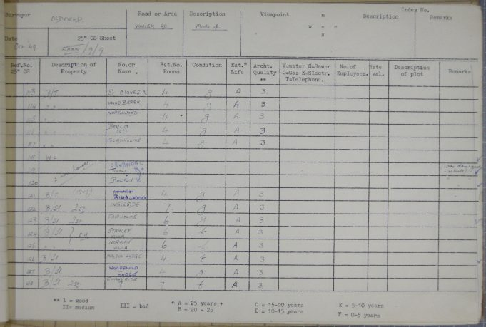 Names and descriptions of plots. | BDC 1949 Survey.